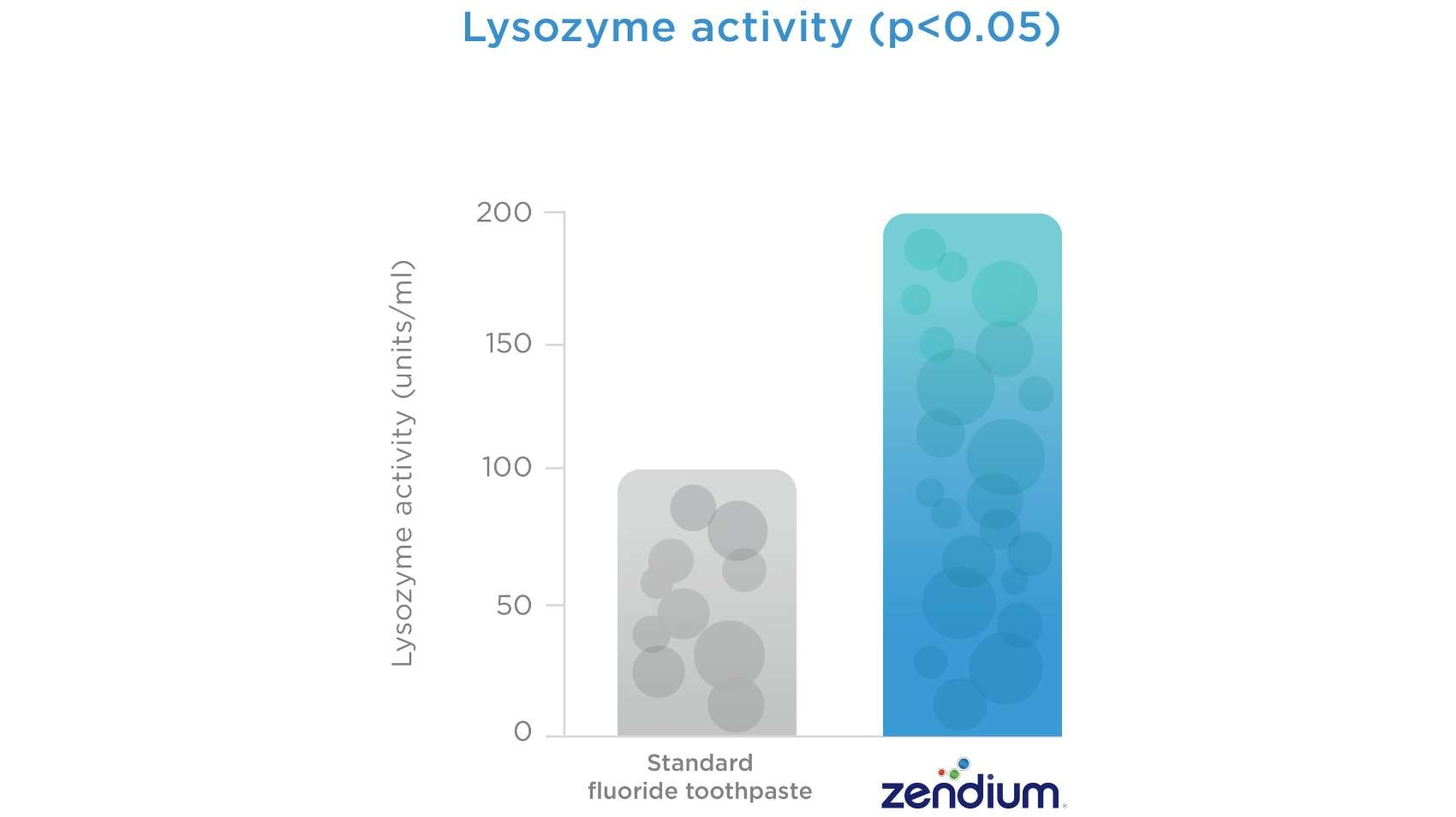 Graph showing lysozyme activity
