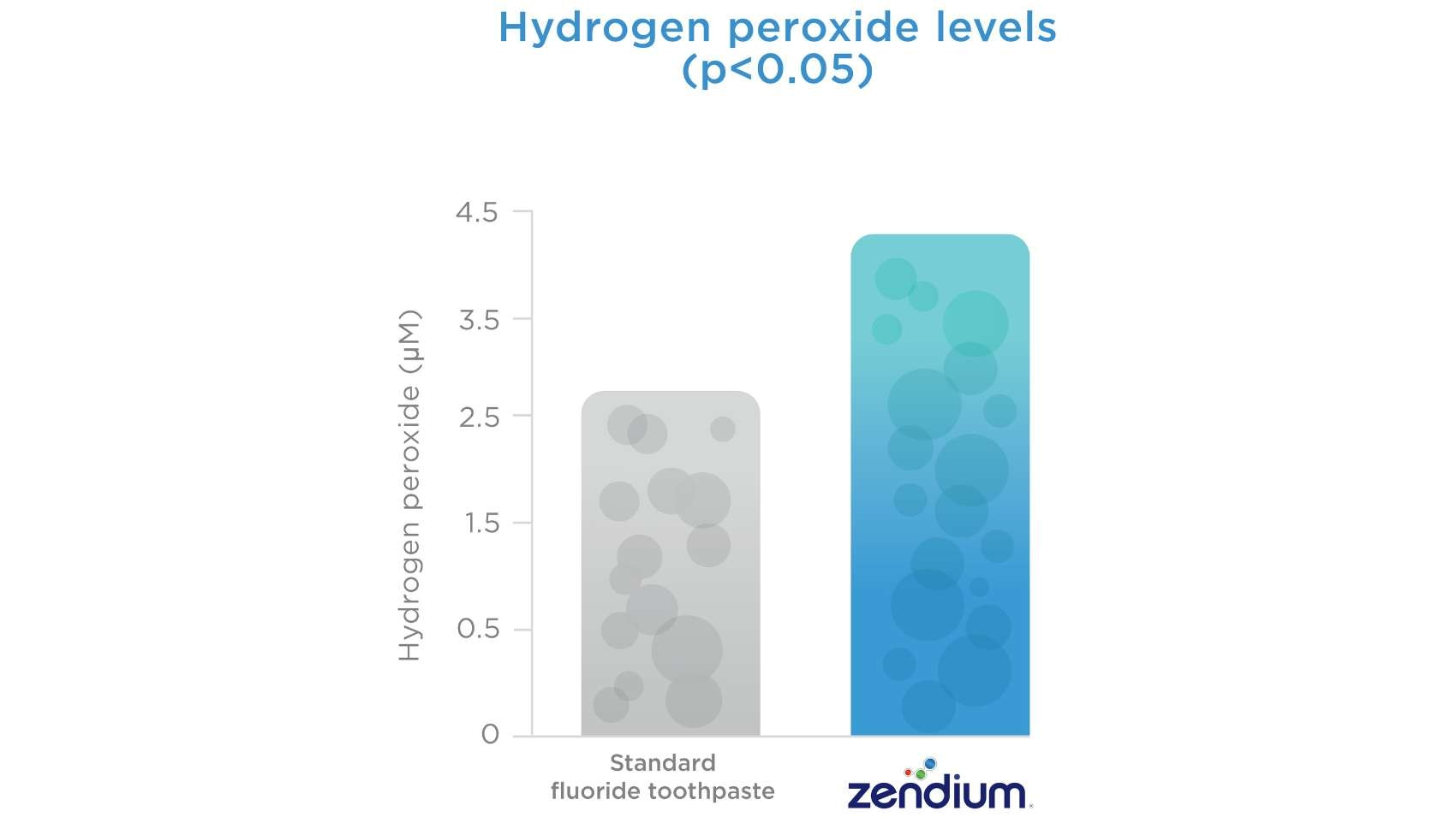 Graph showing hydrogen peroxide levels